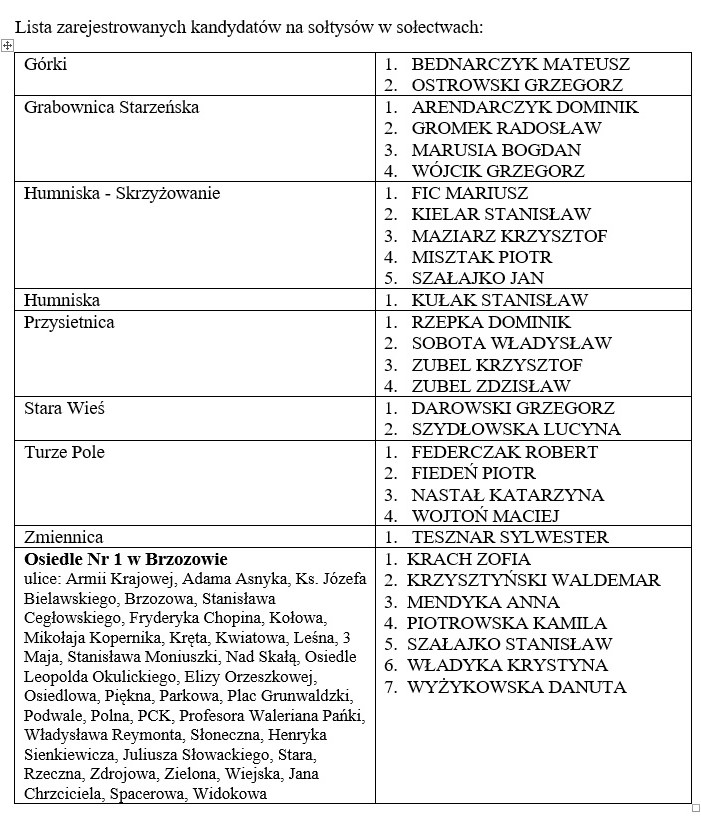 lista na sołtysów